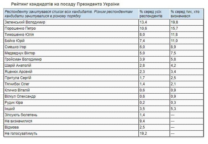 Рейтинг Зеленского дошел по последнего рубежа
