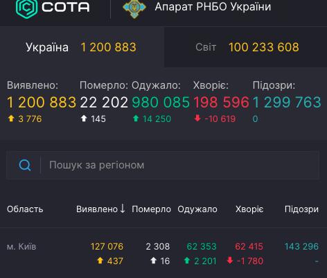 Коронавирус в Киеве - статистика 27 января / covid19.rnbo.gov.ua