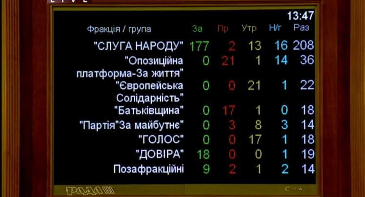 Рада не назначила Витренко первым вице-премьером - министром энергетики