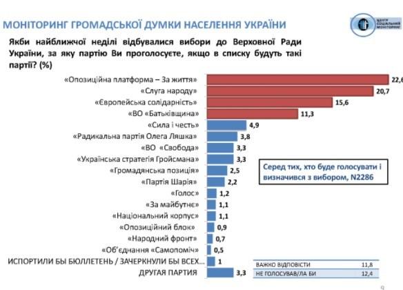 Слугу народу обійшла ОПЗЖ у рейтингу партій - результати опитування