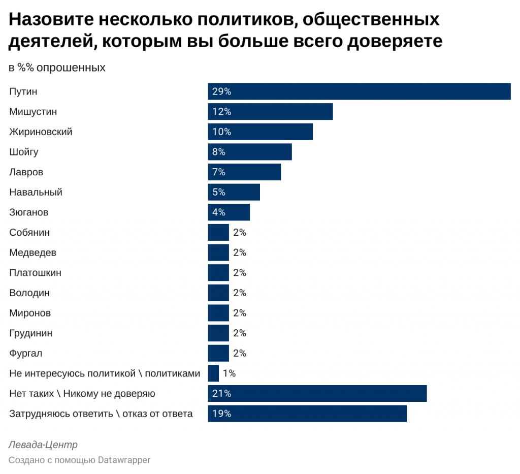 levada.ru