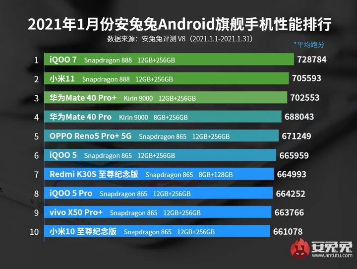 Рейтинг самых мощных Android-смартфонов января / AnTuTu