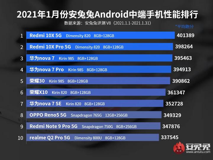Рейтинг самых выгодных Android-смартфонов января / AnTuTu