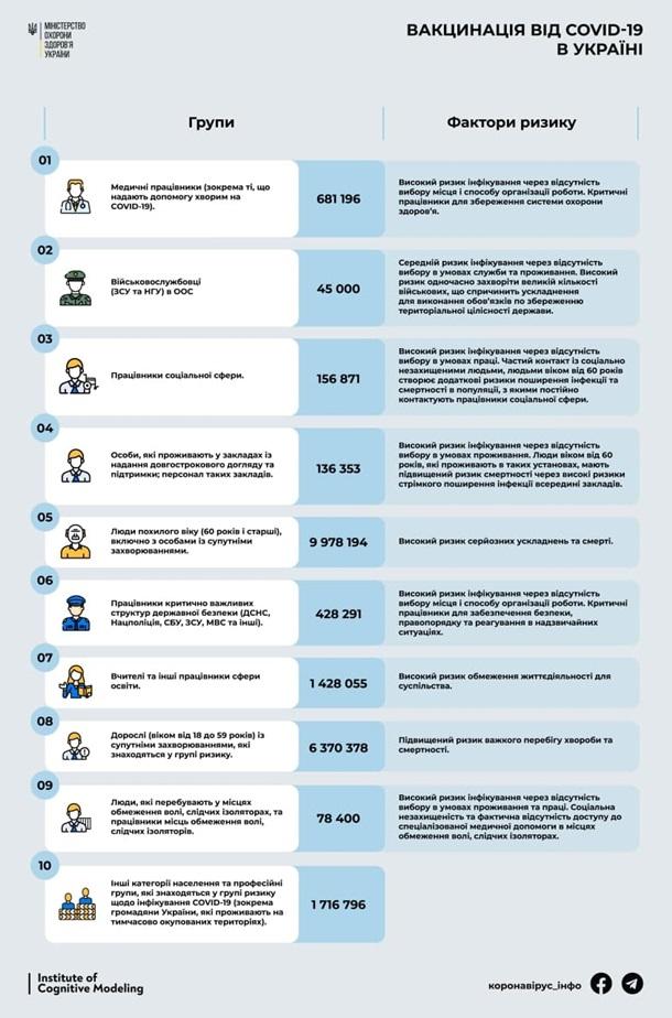Минздрав назвал группы украинцев, которые получат прививку от COVID-19