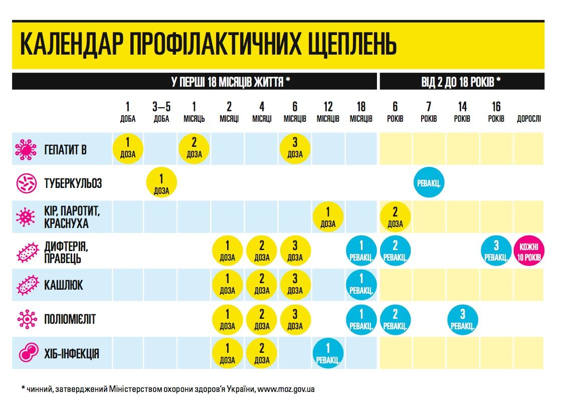 календар щеплень Україна 2021