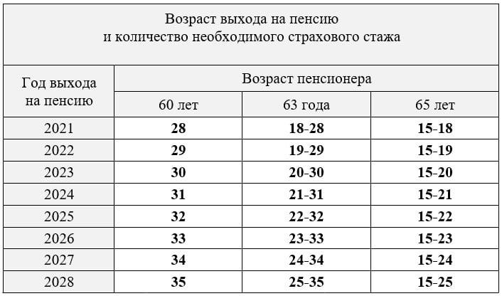 таблиця виходу на пенсію в Україні