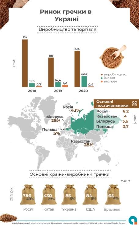 Украина массово закупает дешевую гречку в России