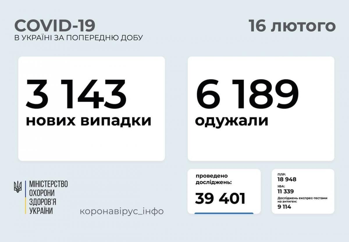 Статистика по коронавирусу в Украине за сутки на 16 февраля 2021