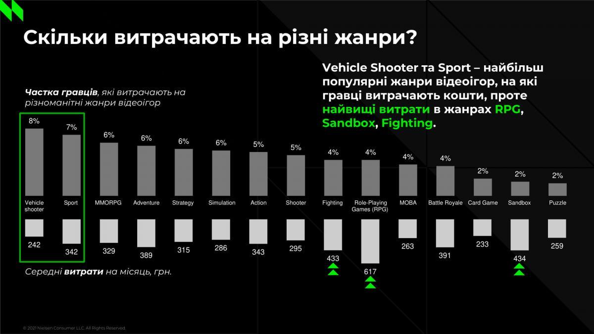 Игровая индустрия в цифрах: кто такой современный украинский геймер