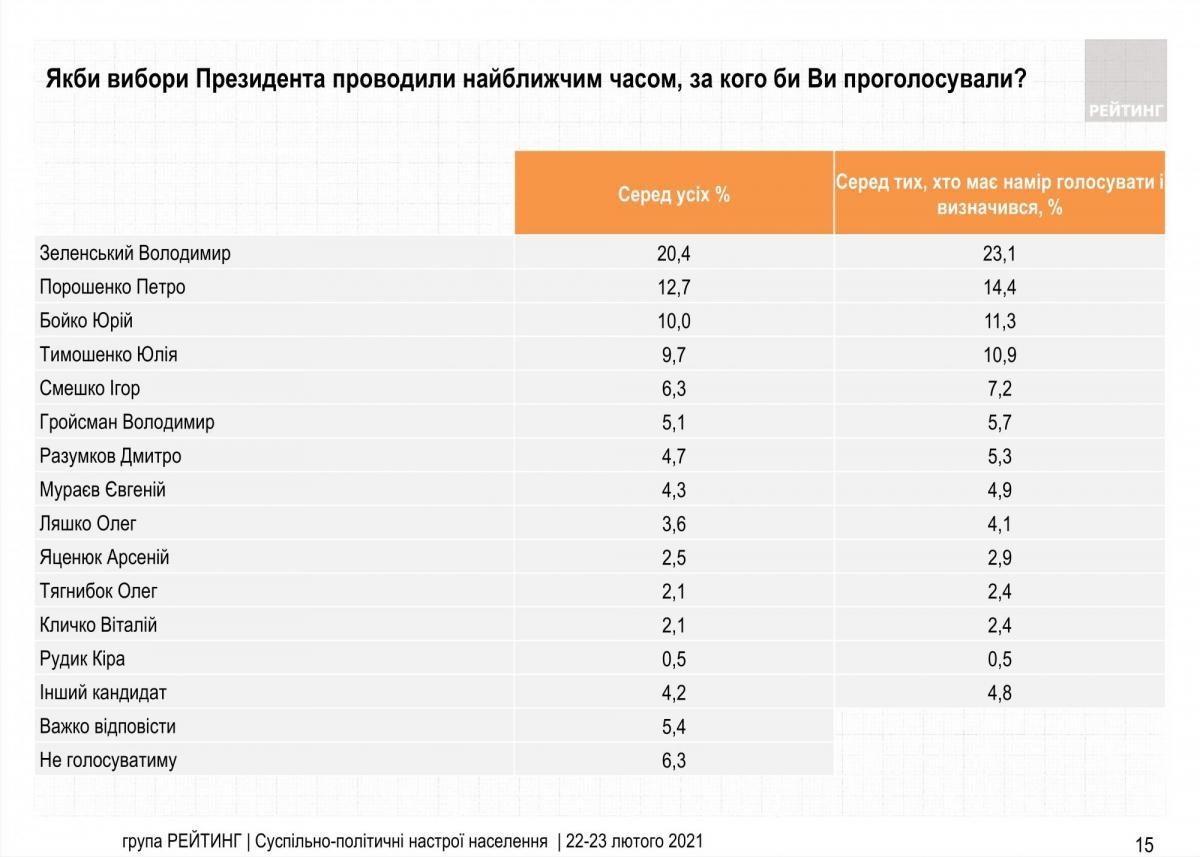 Социологи озвучили новый президентский рейтинг Зеленского