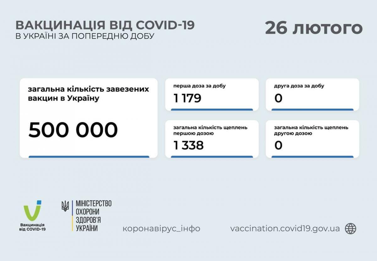 / t.me/COVID19_Ukraine