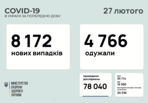 За сутки в Украине выявили еще 8 тысяч случаев заражения коронавирусом