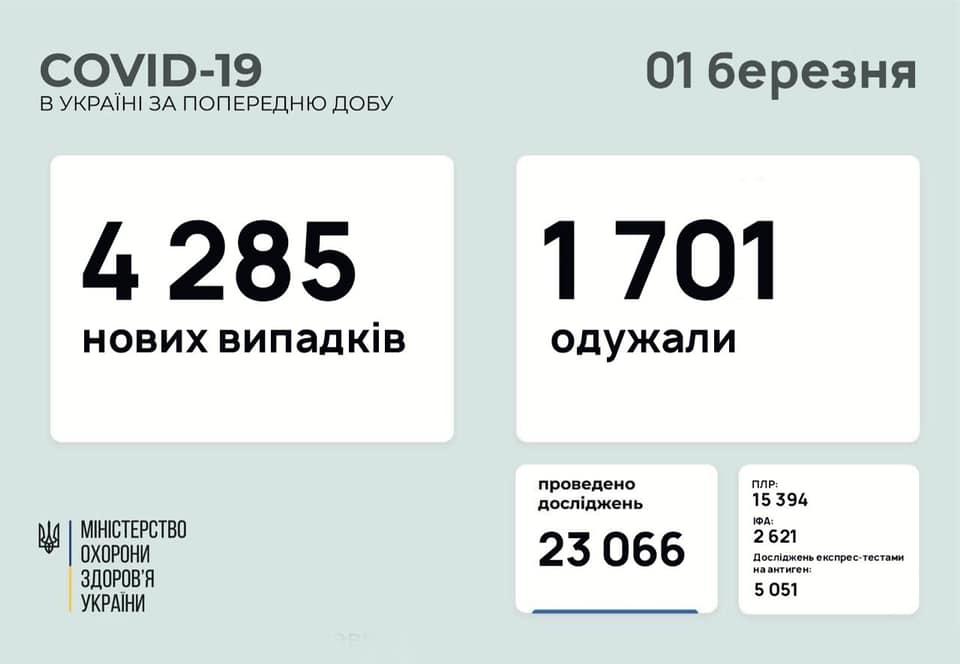 Коронавирус в Украине - статистика 1 марта / maksym.stepanov.official