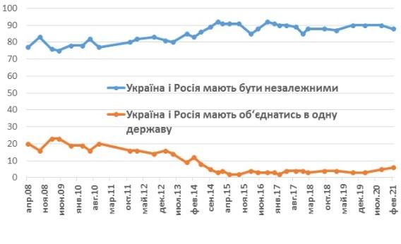 Россияне лучше относятся к Украине, чем украинцы к России - опрос
