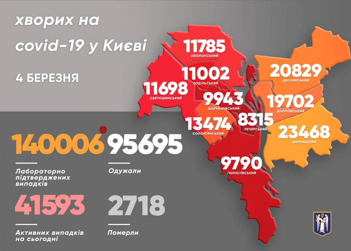 Коронавирус в Киеве сегодня - статистика 4 марта / t.me/vitaliy_klitschko
