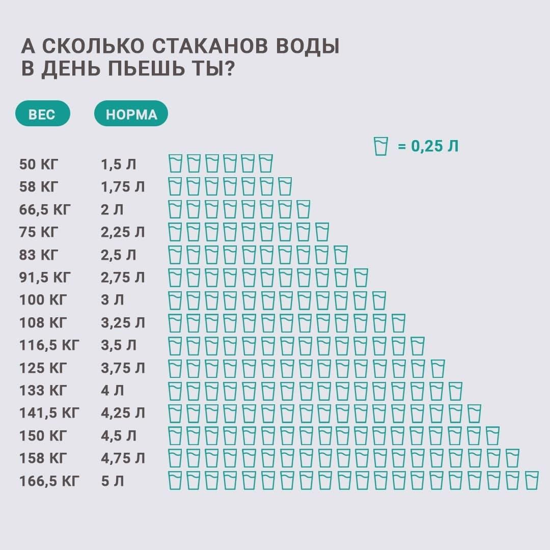 скільки склянок води потрібно пити в день