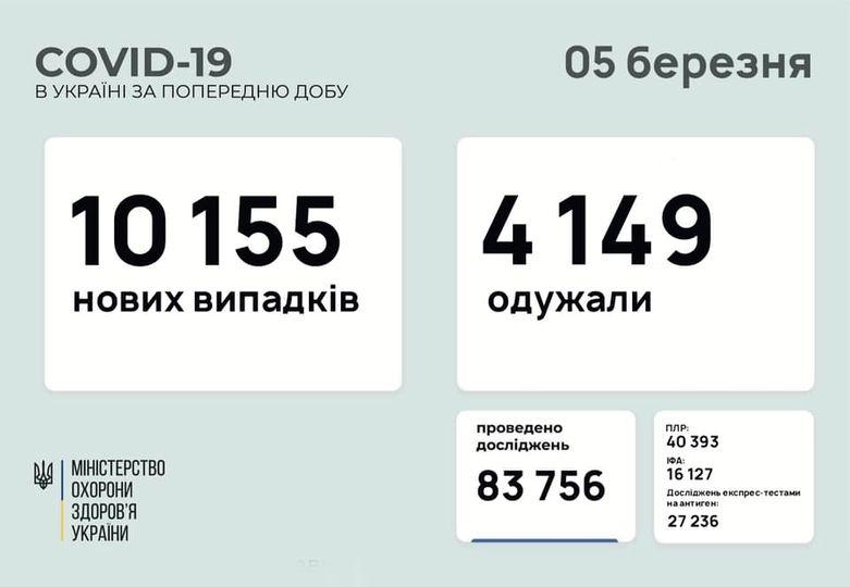 Коронавирус в Украине сегодня - статистика 5 марта / facebook.com/maksym.stepanov.official