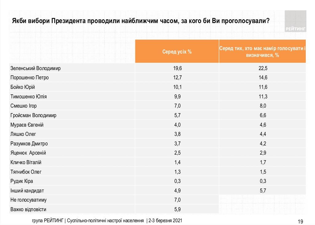За кого голосовали бы украинцы в начале марта 2021 / ratinggroup.ua