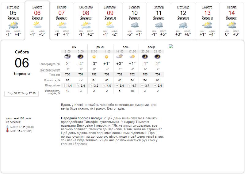 Синоптик предупредил, что в Киеве усилится мороз