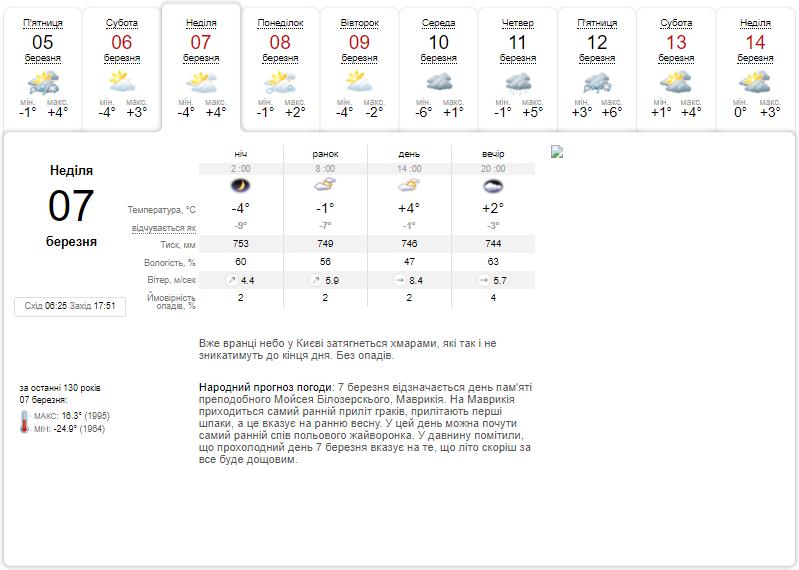 Синоптики предупредили, что в Киеве усилится мороз