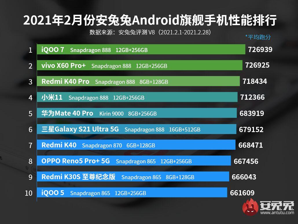 Рейтинг самых мощных Android-смартфонов февраля / AnTuTu