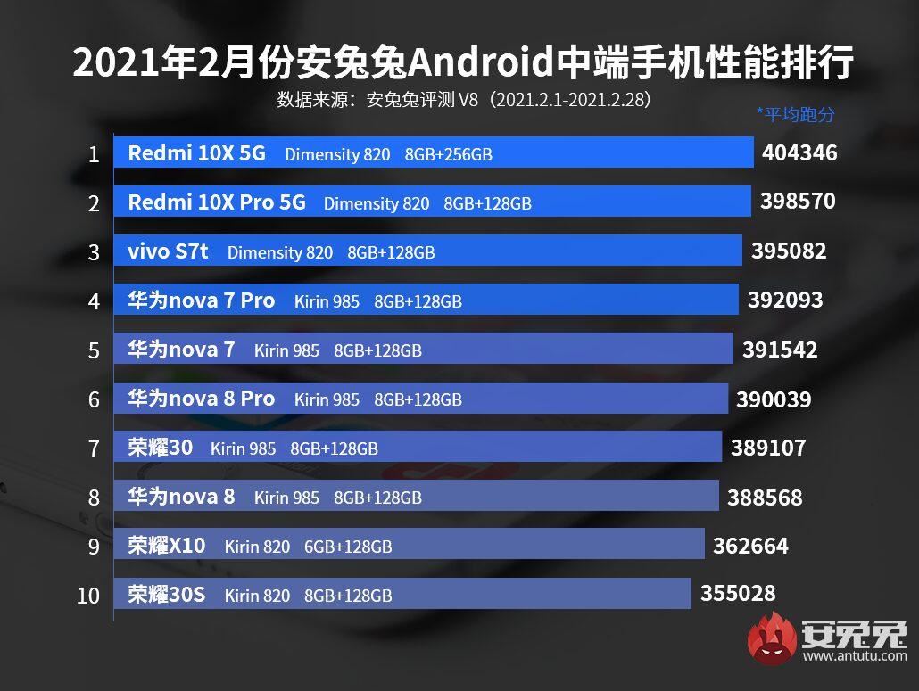Рейтинг самых выгодных Android-смартфонов февраля/ AnTuTu