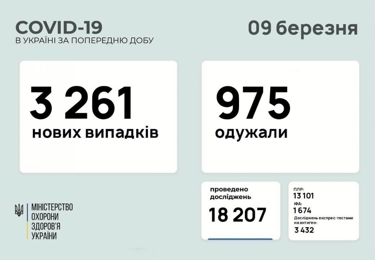 Коронавирус в Украине - статистика 9 марта / Фейсбук Максима Степанова