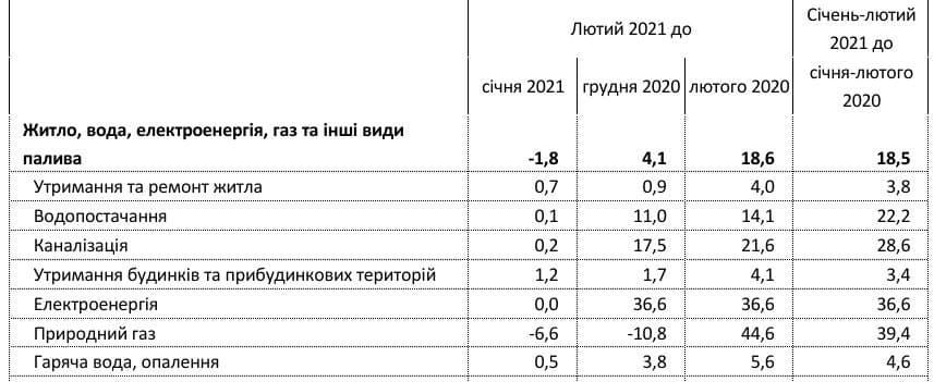 Тарифы на коммуналку в Украине выросли на 18%