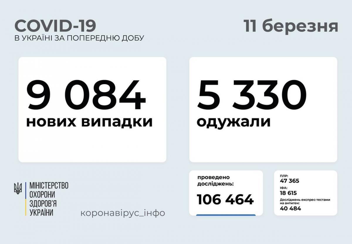 Коронавирус в Украине сегодня - статистика 11 марта / t.me/COVID19_Ukraine