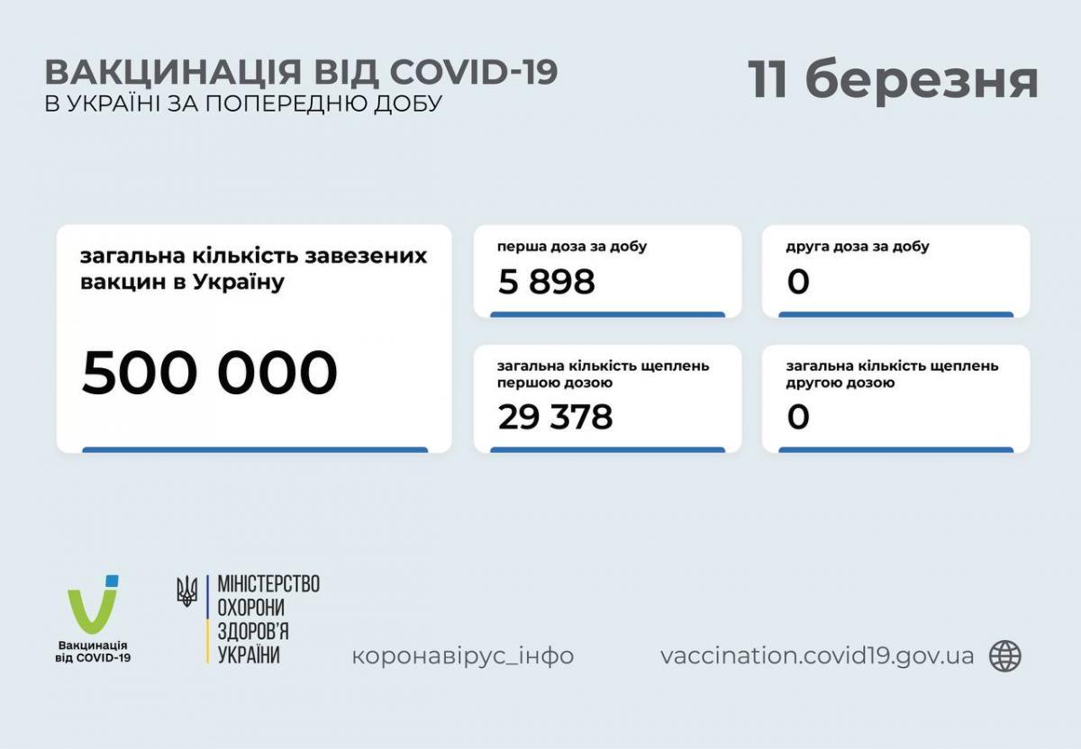 Сколько украинцев вакцинировались от коронавируса / t.me/COVID19_Ukraine