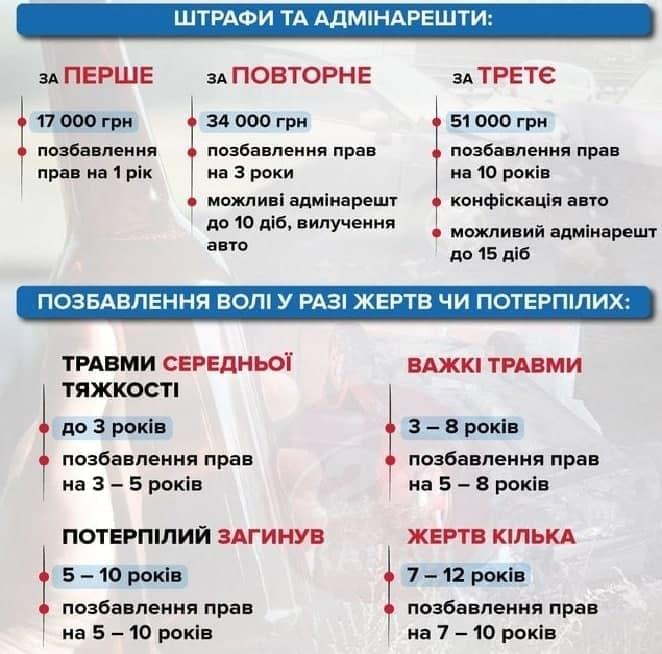 Штраф за п'яне водіння 2021 Україна посилила