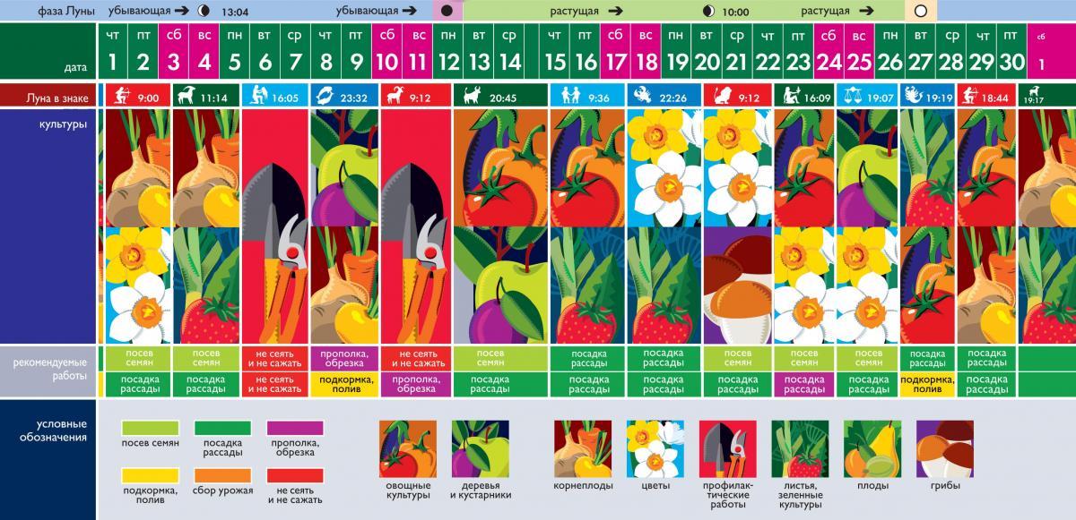 Місячний посівний календар на 2021 рік таблиця на квітень