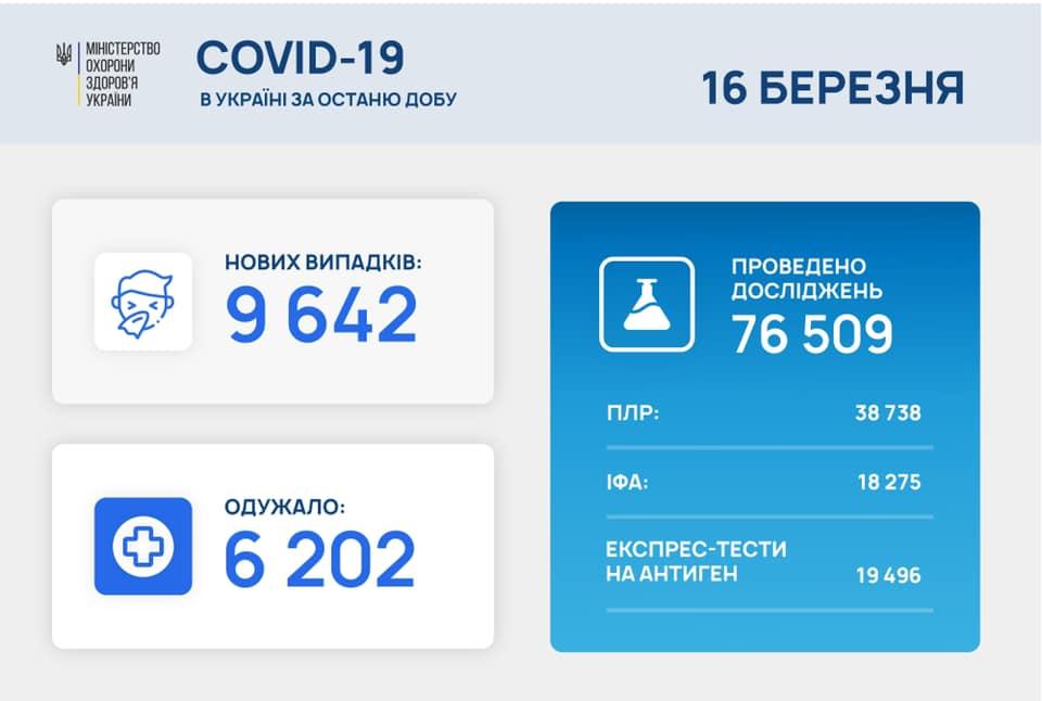 Коронавирус в Украине сегодня - статистика 16 марта / facebook.com/maksym.stepanov.official