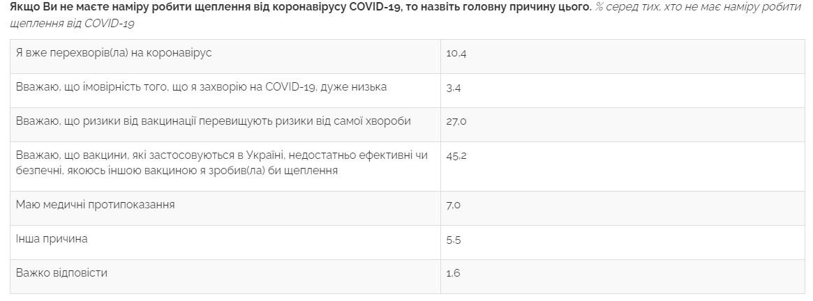 Опрос показал, сколько украинцев не хотят делать прививку от COVID-19