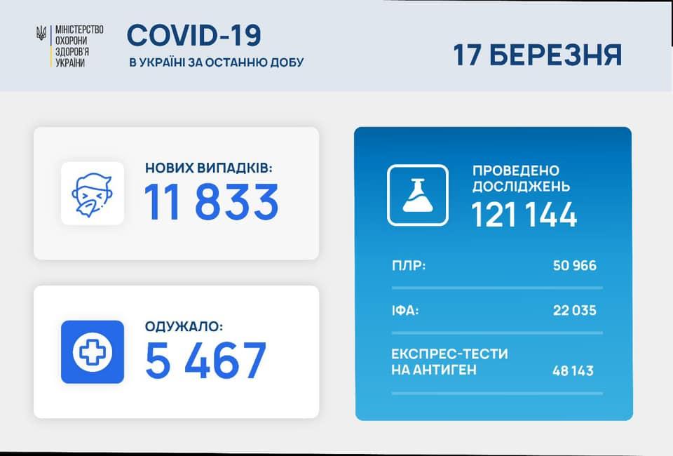 Коронавірус в Україні сьогодні - статистика 17 березня / facebook.com/maksym.stepanov.official