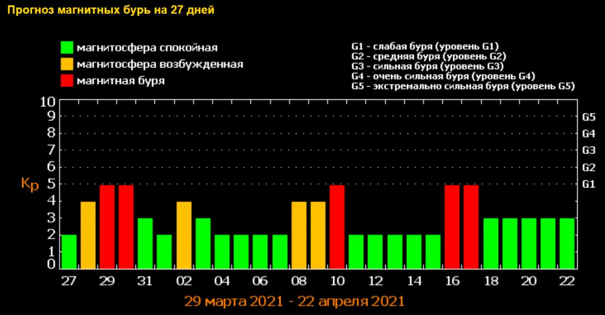 Сильні магнітні бурі з 28 березня 2021 червона загроза як пережити