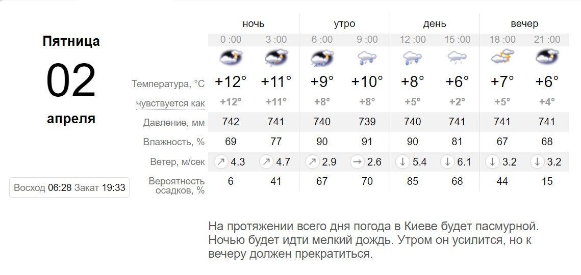 Погода в Києві 2 квітня 2021 прогноз Синоптик Київ