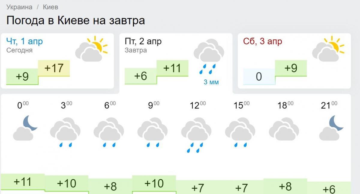 Погода 2 квітня 2021 прогноз Гісметео Київ