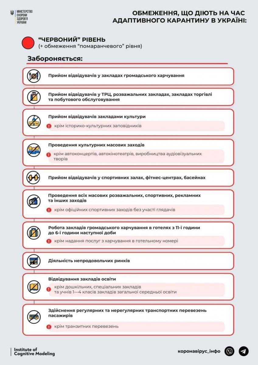 Ограничения красной карантинной зоны Украины
