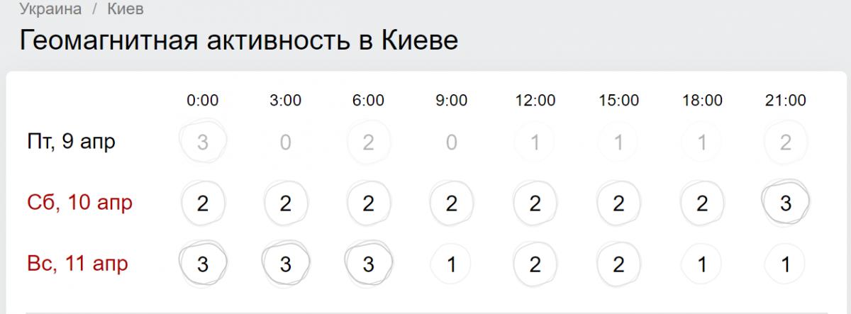 Магнітні бурі в квітні 2021 Київ графік по годинах