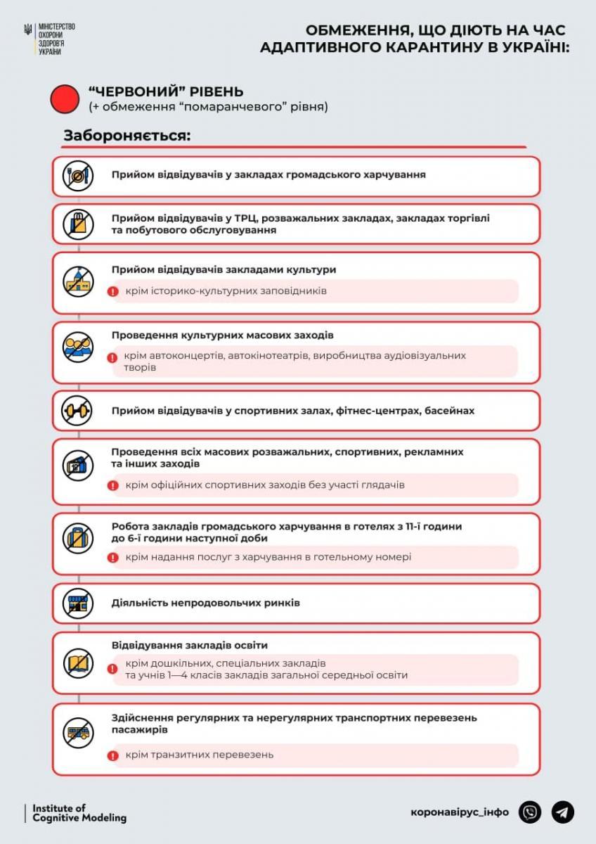 Ограничения, которые действуют в разных зонах карантина