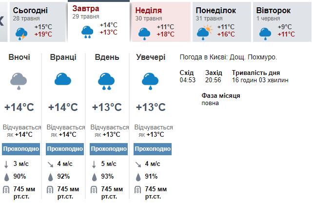 погода киев 5 дней