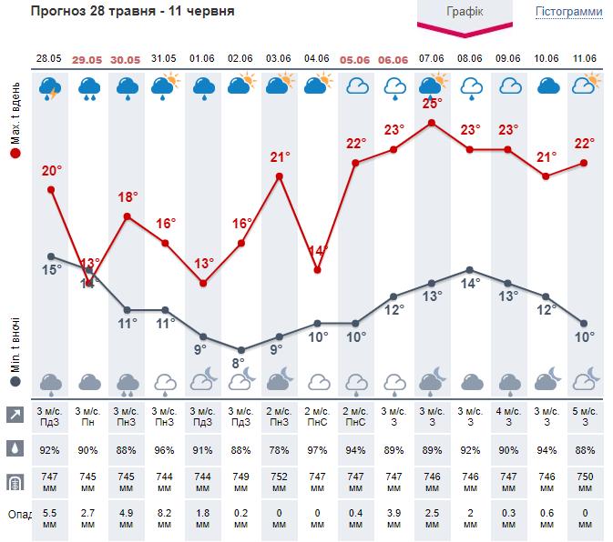 Погода киев 14 дней