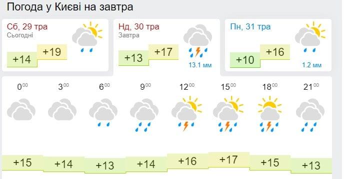 Погода в Киеве на 30 мая