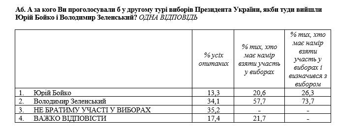 Зеленський проти Бойка рейтинг кандидатів