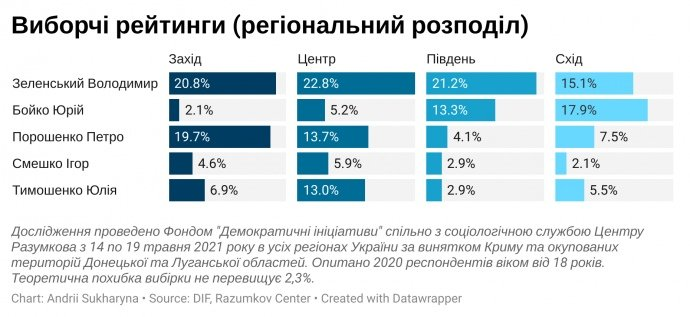 рейтинги Зеленського Порошенка бойко і тимошенко
