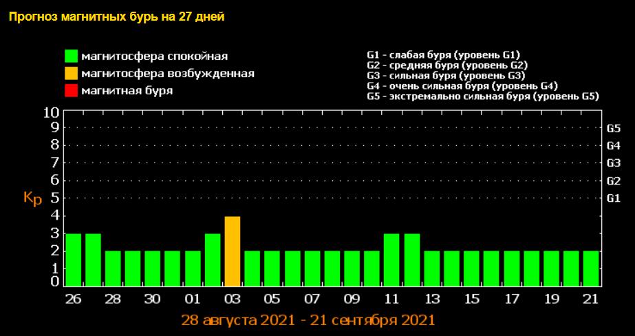 Магнитные бури - новости на сегодня и прогноз на сентябрь. Фото: tesis.lebedev.ru